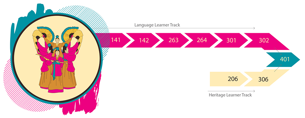 A decorative inforgraphic showing the sequence of Korean courses. Beginners start with KORE 141 and progress through 142, 263, 264, 301, 302, and 401. Heritage students can begin in 206 and progress through 306 and 401.